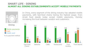 Dining-mobile payment-China-Alipay-WeChat Pay-Cashless-F&B